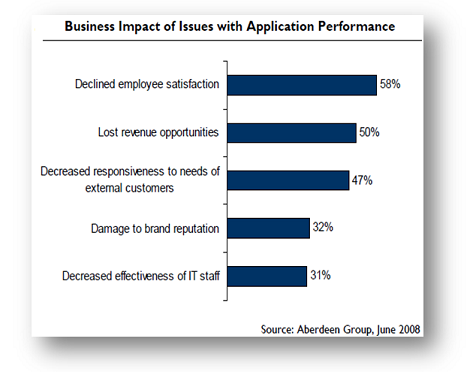 Business Impact of App Performance