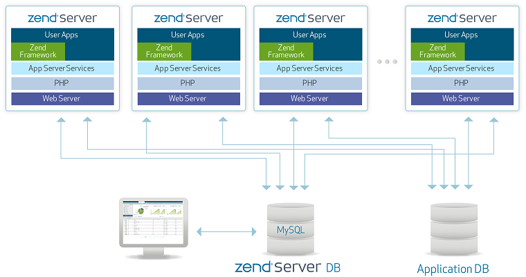 Services onboarding ZS6 architecture