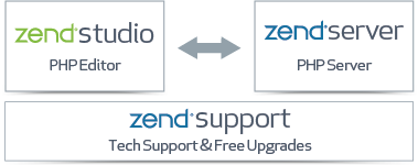 Zend Studio PHP IDE together with Zend Server PHP Server